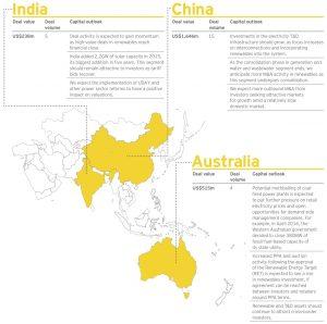 Figure 5 India-China-Australia