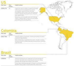 Figure 7 US-Colombia-Brazil