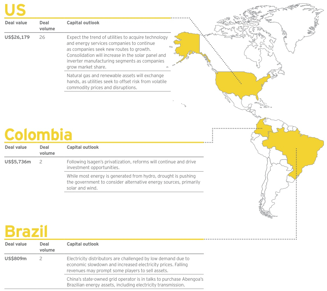 Figure 7 US-Colombia-Brazil
