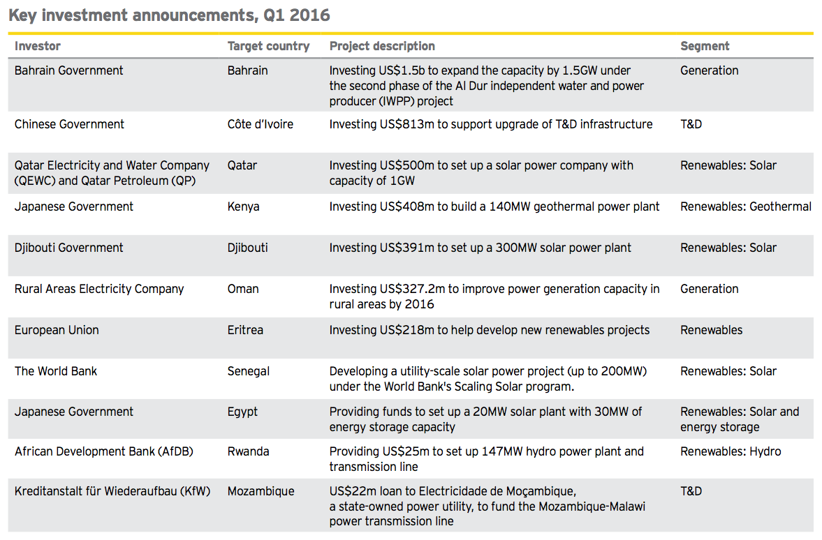 Figure 8 Key investment announcements Q1 2016