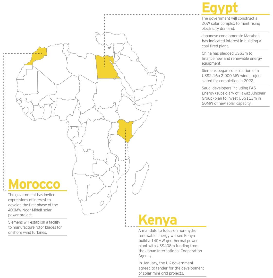 Figure 9 Egypt-Morocco-Kenya