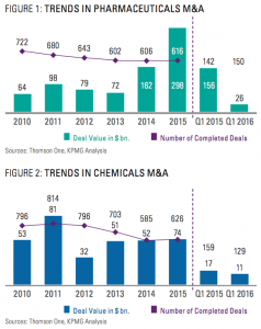Figure 1-2 Trends in pharma & chemicals M&A