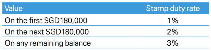 Figure 1 Duty payable rates Singapore