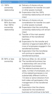 Figure 1 General conditions required for a tax-qualified reorganization
