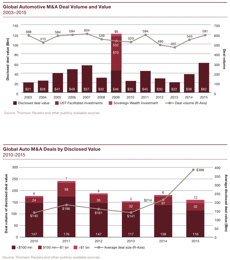 Figure 1 Global Automotive M&A Deals 2003-2015