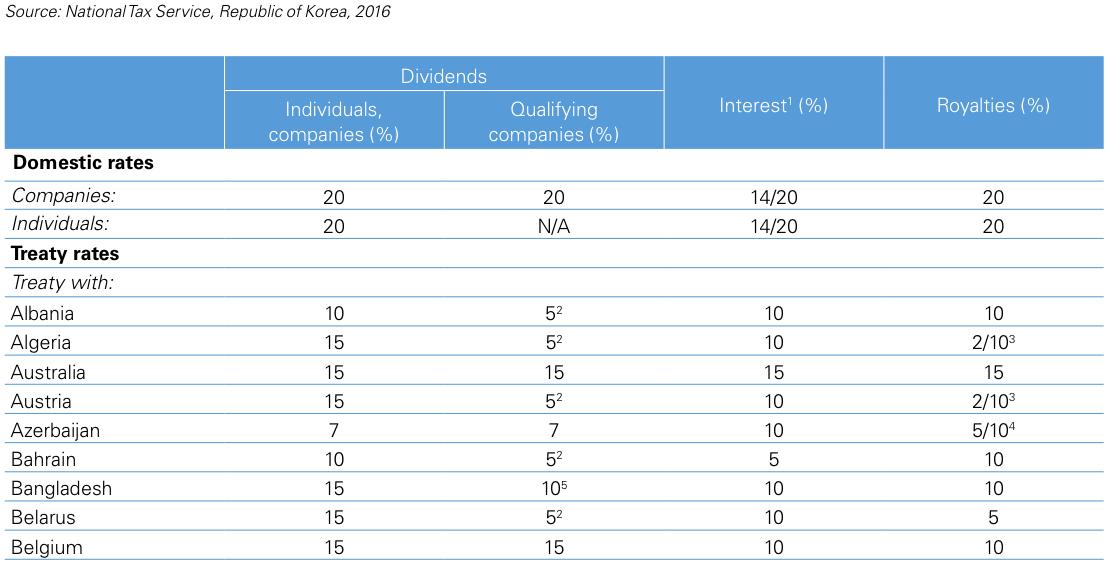 Figure 1 Korea – Withholding tax rates 2015