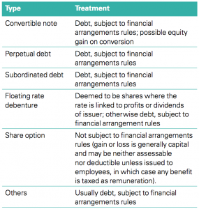 Figure 1 A list of common types of instruments and their treatment for tax purposes