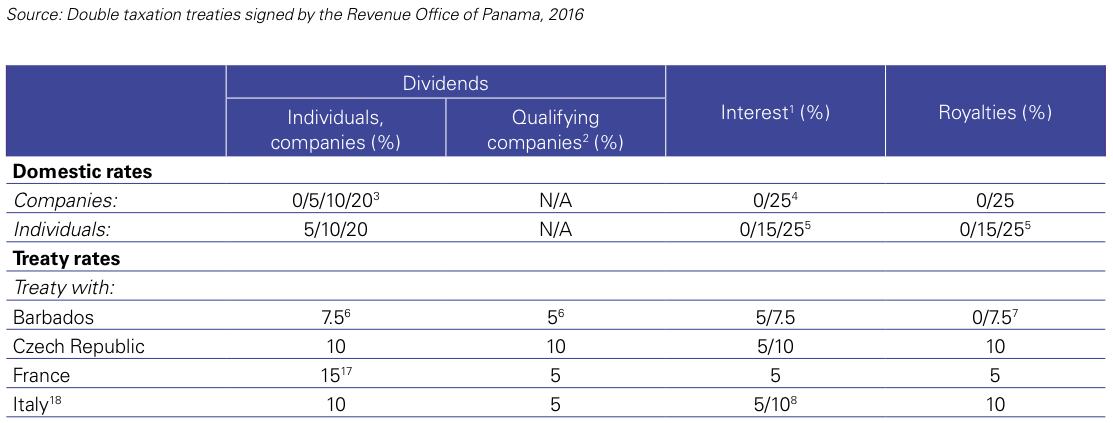 Figure 1 Panama – Withholding tax rates 2016