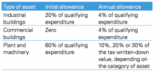 Figure 1 Rates applicable for the 2015/16 year of assessment