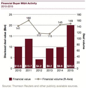 Figure 10 Financial Buyer M&A Activity 2010-2015