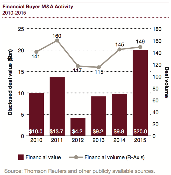 Figure 10 Financial Buyer M&A Activity 2010-2015