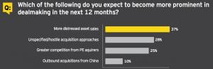 Figure 11 Dealmaking trends