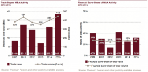 Figure 11 Trade and Financial Buyers M&A Activity 2010-2015