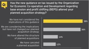 Figure 15 New tax rules challenge cross-border M&A