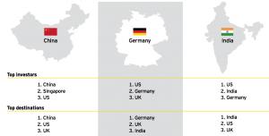 Figure 16 Top M&A markets-key characteristics