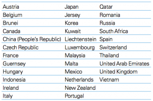 Figure 2 Countries Hong Kong has concluded comprehensive tax treaties with