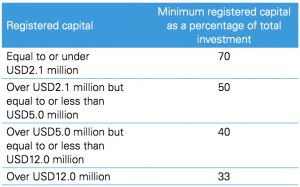 Figure 2 Minimum ratios of registered capital to total investment
