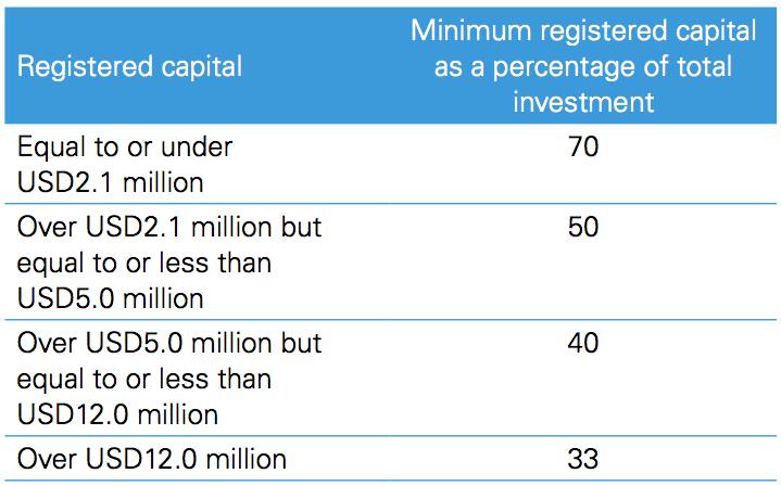 Figure 2 Minimum ratios of registered capital to total investment