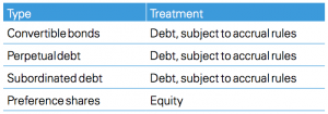 Figure 2 Major types of instruments and their treatment for tax purposes