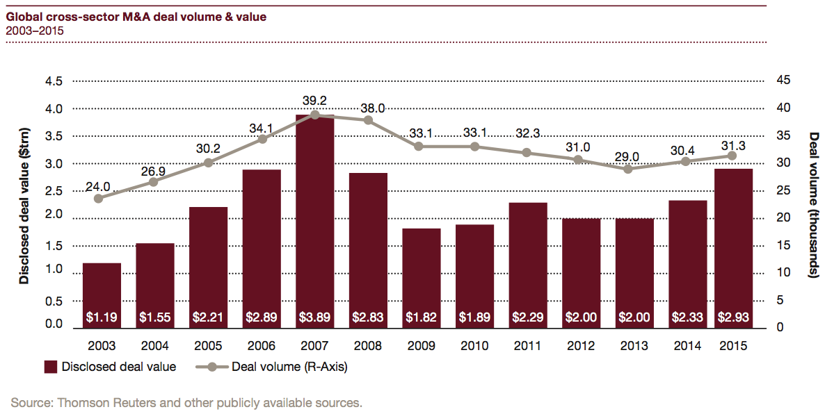 Figure 3 Global cross-sector M&A deal volume & value 2003–2015