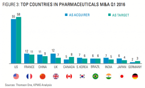 Figure 3 Top Countries In Pharmaceuticals M&A Q1 2016