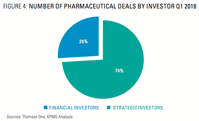 Figure 4: Number Of Pharmaceutical Deals By Investor Q1 2016