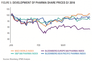 Figure 5: Development Of Pharma Share Prices Q1 2016