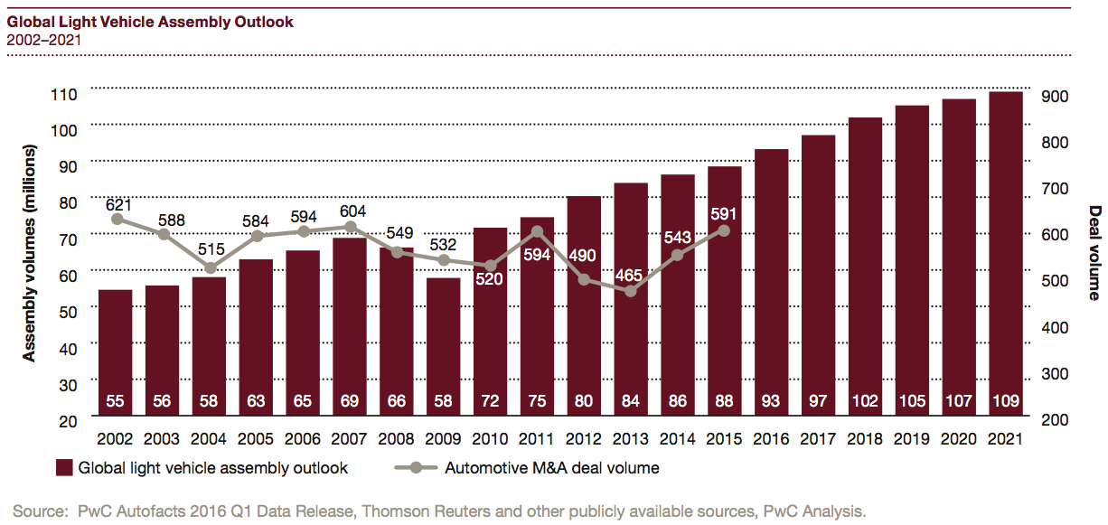 Figure 5 Global Light Vehicle Assembly Outlook 2002–2021