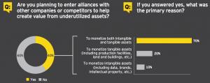 Figure 6 Corporate alliances