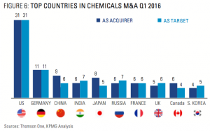 Figure 6: Top Countries In Chemicals M&A Q1 2016