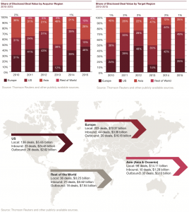 Figure 7 Insights into regions 2010-2015