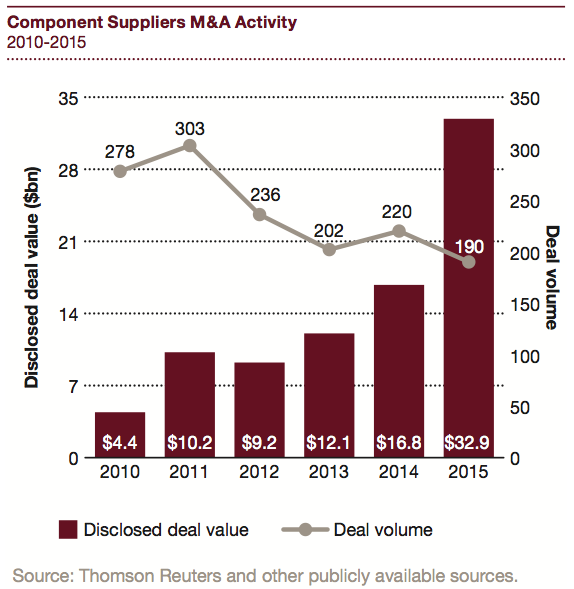 Figure 8 Component Suppliers M&A Activity 2010-2015