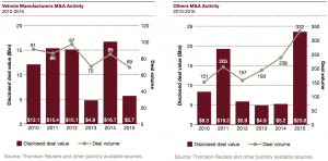 Figure 9 Vehicle Manufacturers M&A Activity 2010-2015