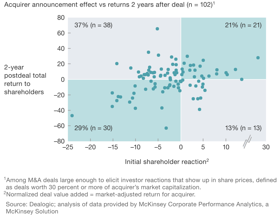 Exhibit 1 M&A announcement effects