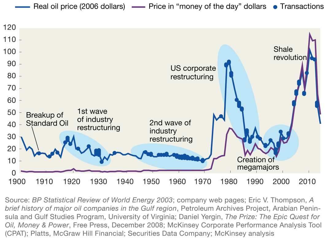 Exhibit 1 Historically, oil price down cycles have led to an increase in M&A activity
