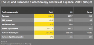 Figure 1 US and European biotechnology centers at a glance 2015
