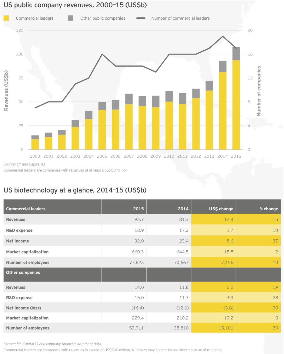 Figure 13 US public company revenues 2000–15