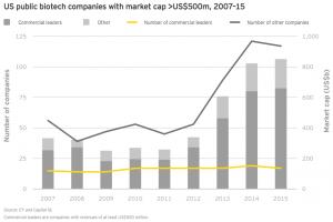 Figure 14 US public biotech companies 2007–15