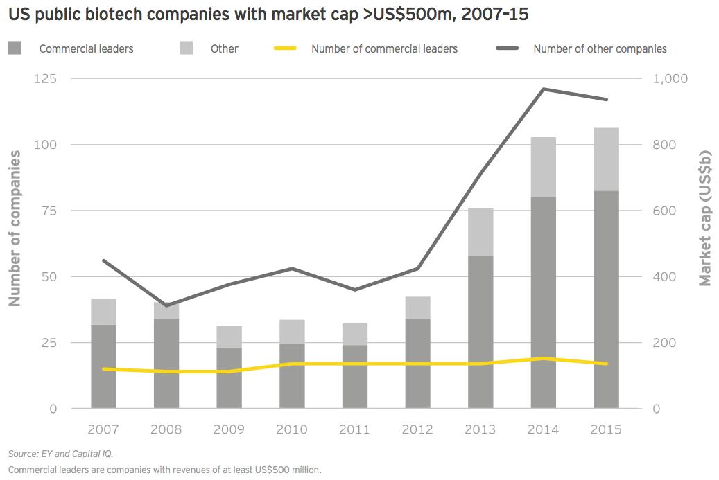 Figure 14 US public biotech companies with market cap >US$500m, 2007–15