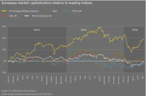 Figure 18 European market capitalization relative to leading indices
