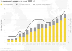 Figure 20 European public company revenues 2000–15