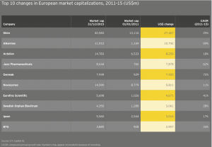 Figure 21 Top 10 changes in European market capitalizations 2011–15