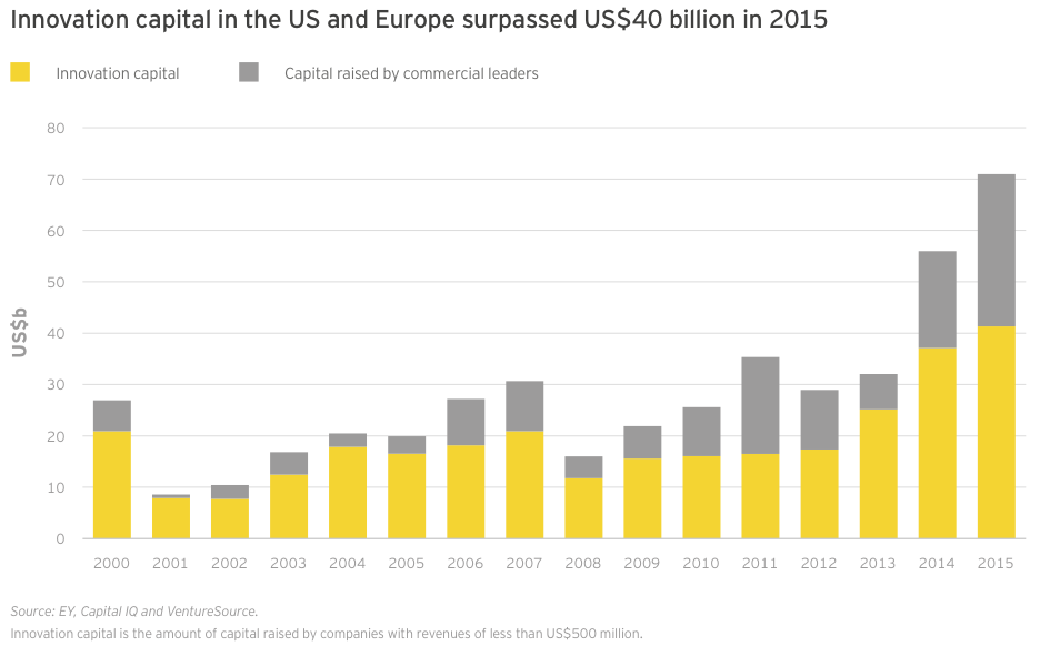 Figure 22 Innovation capital in the US and Europe surpassed US$40 billion in 2015