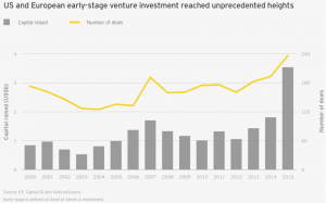 Figure 23 US and European early-stage venture investment reached unprecedented height