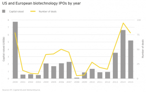 Figure 25 US and European biotechnology IPOs by year