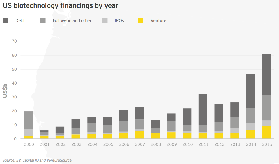 Figure 26 US biotechnology financings by year