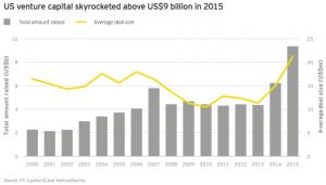 Figure 28 US venture capital skyrocketed in 2015
