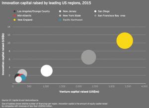Figure 29 Innovation capital raised by leading US regions 2015