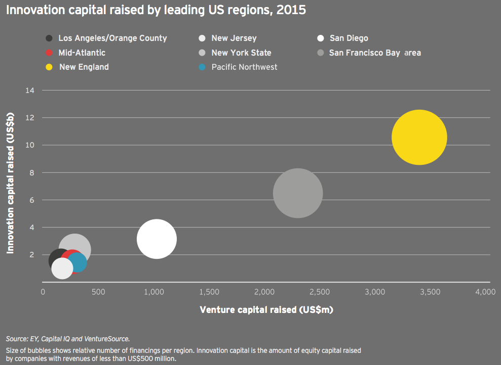 Figure 29 Innovation capital raised by leading US regions 2015