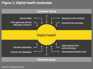 Figure 3 - F 1 Digital health landscape